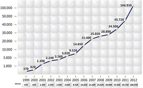 Crescimento Uniesp - Um Asno