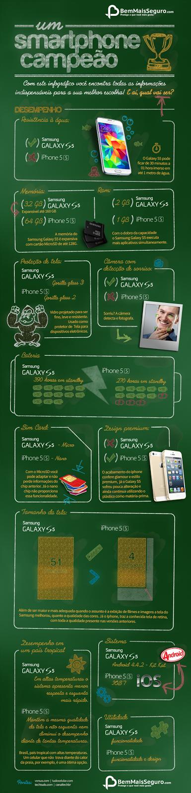 Qual é o melhor? Samsung Galaxy S5 ou iPhone 5S?