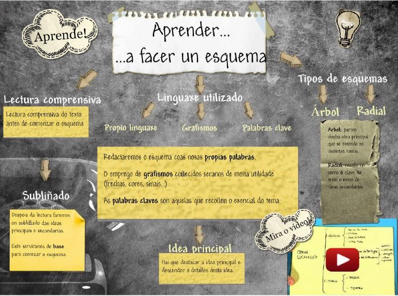 http://lagoas.edu.glogster.com/esquema/