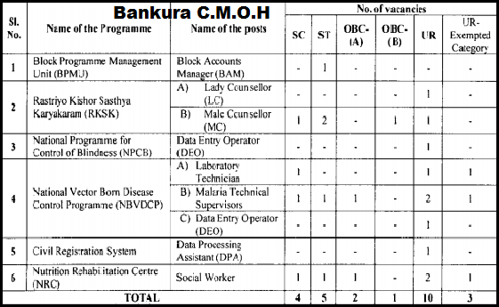 Bankura & Bishnupur Health District C.M.O.H latest Jobs Opening January 2015
