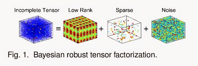 tensor decomposition machine learning