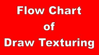 Draw Texturing