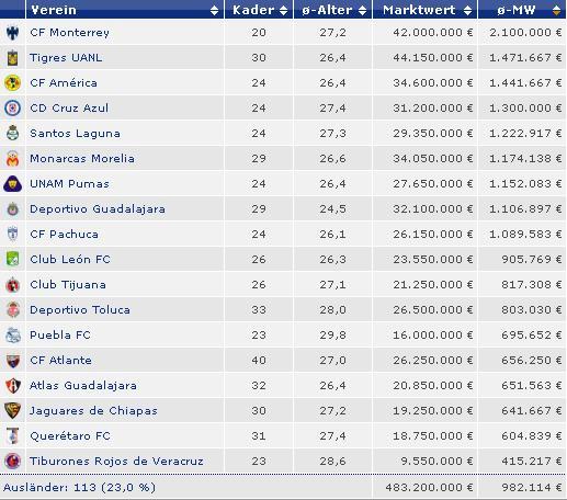 Liga Española LFP 2014-2015, noticias, resultados y tabla de