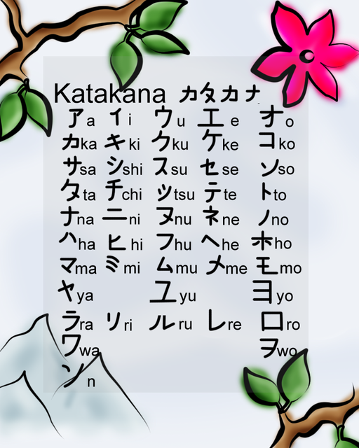 Learning Japanese : Greeting and Expression
