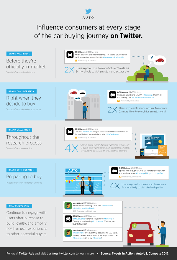 Twitter Advertising: New study: Tweets influence prospective auto buyers' site visitation, brand consideration, and offline actions