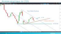 analyse technique de CGG