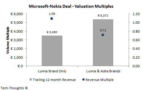 Microsoft-Nokia: Valuation Multiples