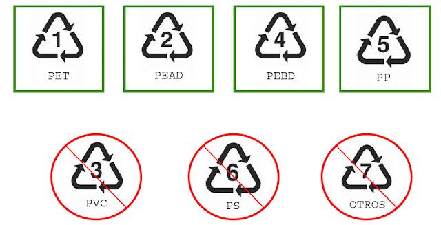 Los plásticos de tipo 3-PVC, 6-PS y 7-otros pueden contener bisfenol A