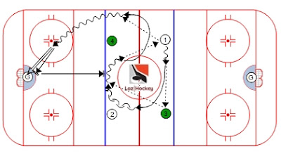 Loz Hockey.  Ressource gratuite
