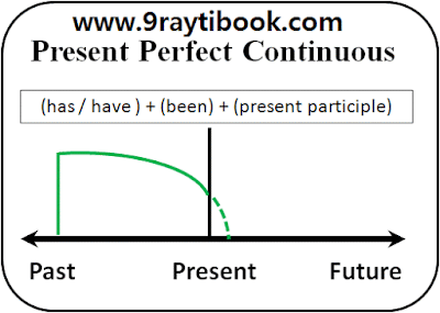 درس The present perfect continuous
