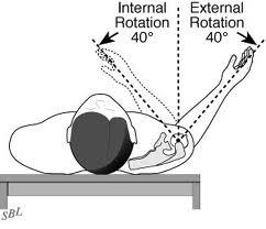 External rotation and internal rotation exercises