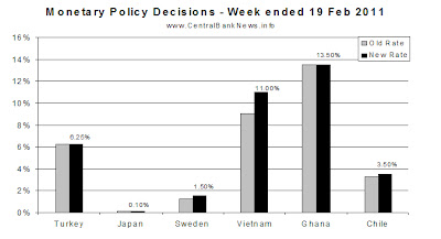 monetarypolicyrates-19feb2011.bmp