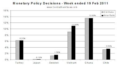 monetarypolicyrates-19feb2011.bmp