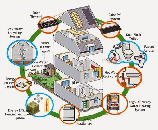 Energy Saving Tips for Homes and Green House Plans