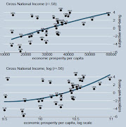 . and one measure—the Index of Social Progress—performs worse.