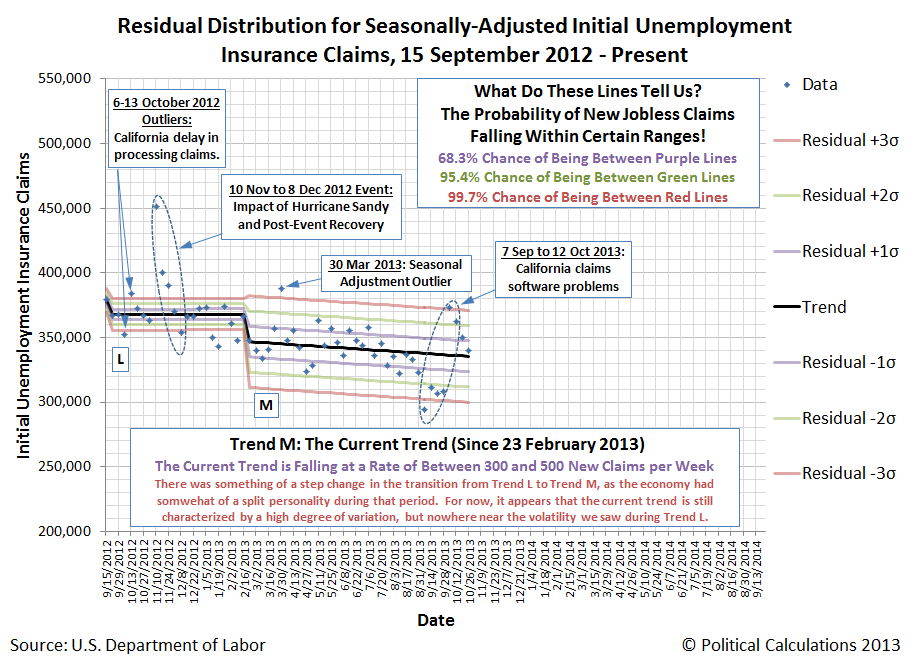 Residual Distribution for Seasonally-Adjusted Initial Unemployment Insurance Claims, 15 September 2012 - 26 October 2013