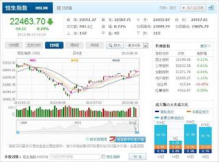 中国株コバンザメ投資 香港ハンセン指数20130819