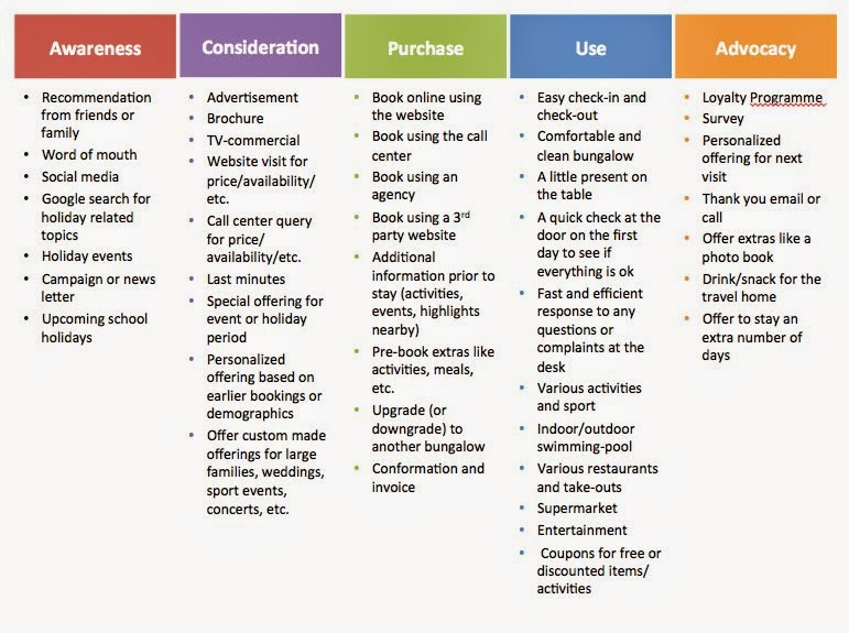 customer experience template