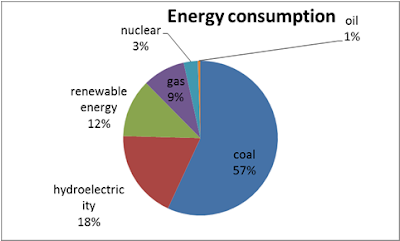 renewable energy consumption in india