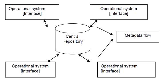 Bca What Is Metadata Management Explain Integrated Metadata