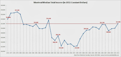 montreal median income chart, montreal average income, montreal household median income chart