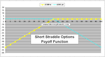 Short Straddle Payoff Function