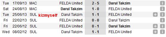 Rekod pertemuan head to Head Felda United vs JDT