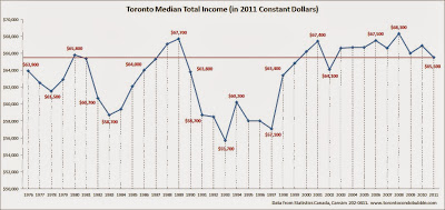 toronto median income, toronto average income, toronto median household income chart