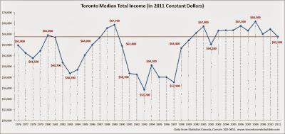 toronto median income, toronto average income, toronto median household income chart