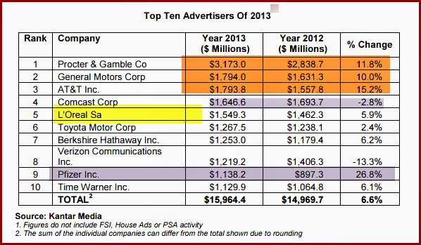 Pfizer,Time Warner and Berkshire among the biggest  ad spenders