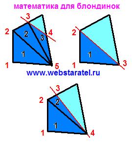 Углы в четырехугольнике. Как отрезать один угол в четырехугольнике. Что получится в результате. Математика для блондинок.