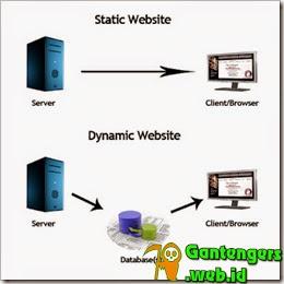 Pengertian Website Atau Situs