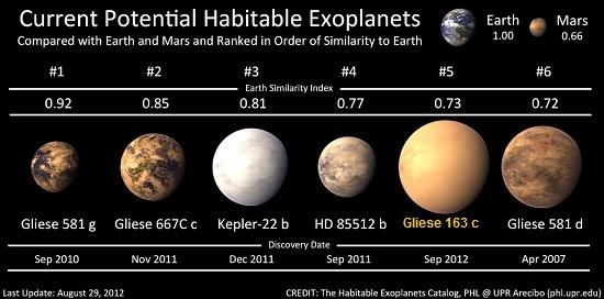 Nuevo planeta potencialmente habitable