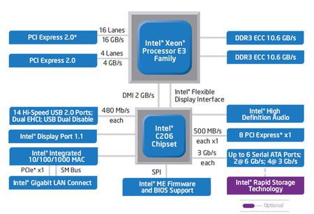Intel® C206 Chipset para Xeon® E3-1200V3