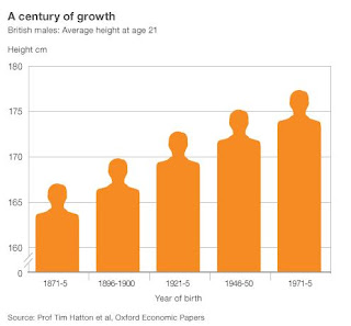 Men's average height 'up 11cm since 1870s'