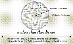 The Source of Mass & Gravity
