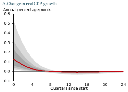 The Impact of QE on Economic Growth