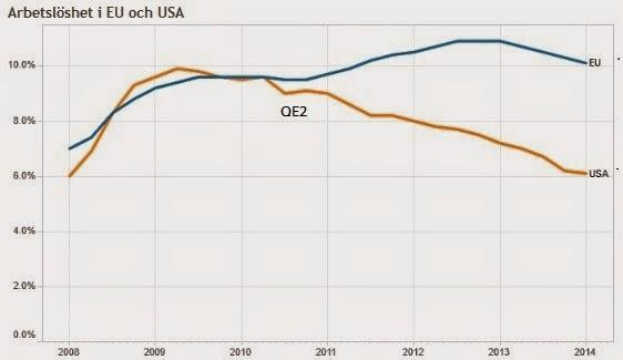 dollarkurs utveckling