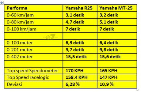 Mt 25 top speed