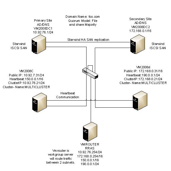 gateway multisite manual