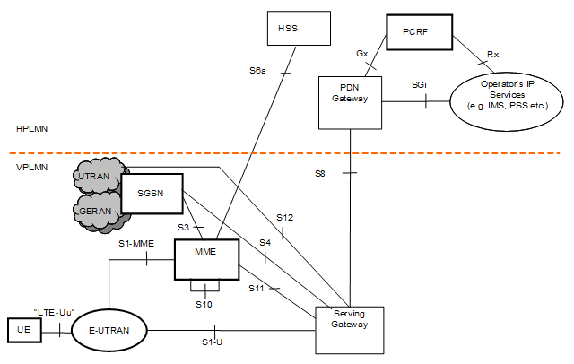 Interfaces and their protocol stacks lte and beyond for Architecture 4g