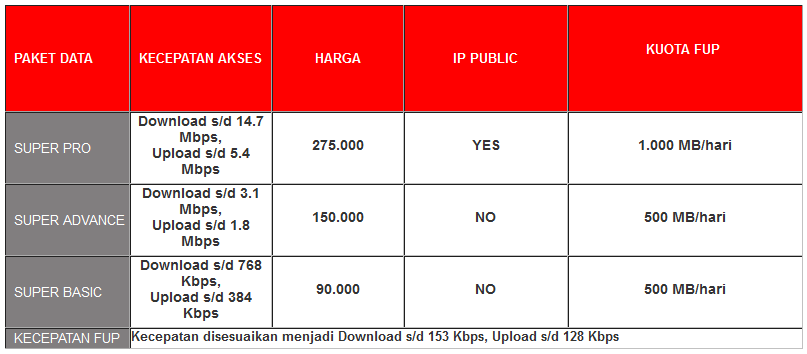 Paket Internet Smartfren Pascabayar