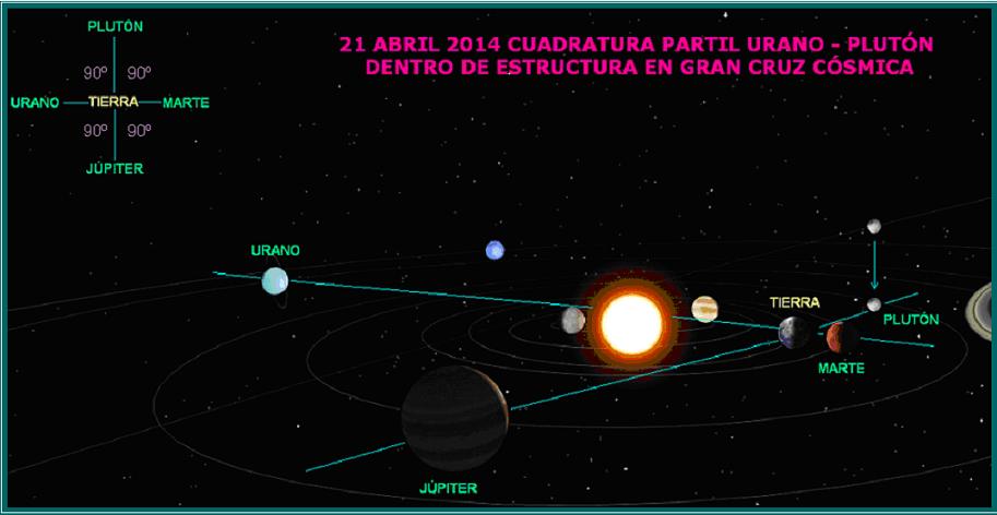 Grafica indicando cuadratura partil Urano-Plutón dentro de estructura en Cruz Cósmica del 21 de abril, 2014