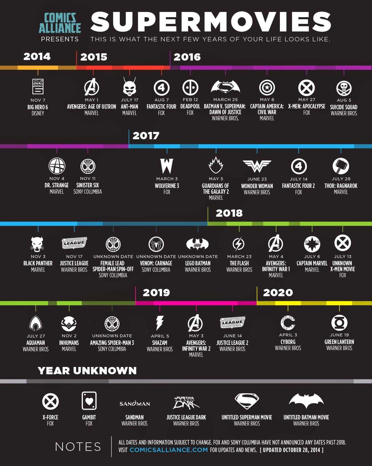 Superhero movies 2014-2020