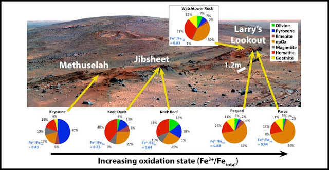 False-color mosaic of Cumberland Ridge, with superimposed pie charts representing iron-bearing mineralogy. You don't need to know anything about iron geochemistry to know that the stuff represented by the pie charts varies greatly across this scene, which is about 1/3 the size of a football field. Also, the 1.2 m scale bar is the distance between the rover's right and left wheel track. Image from S. Cole, PhD thesis; background image: NASA/JPL/Cornell/Arizona State University; Moessbauer values from Morris et al. 2008 (doi: 10.1029/2008JE003201).