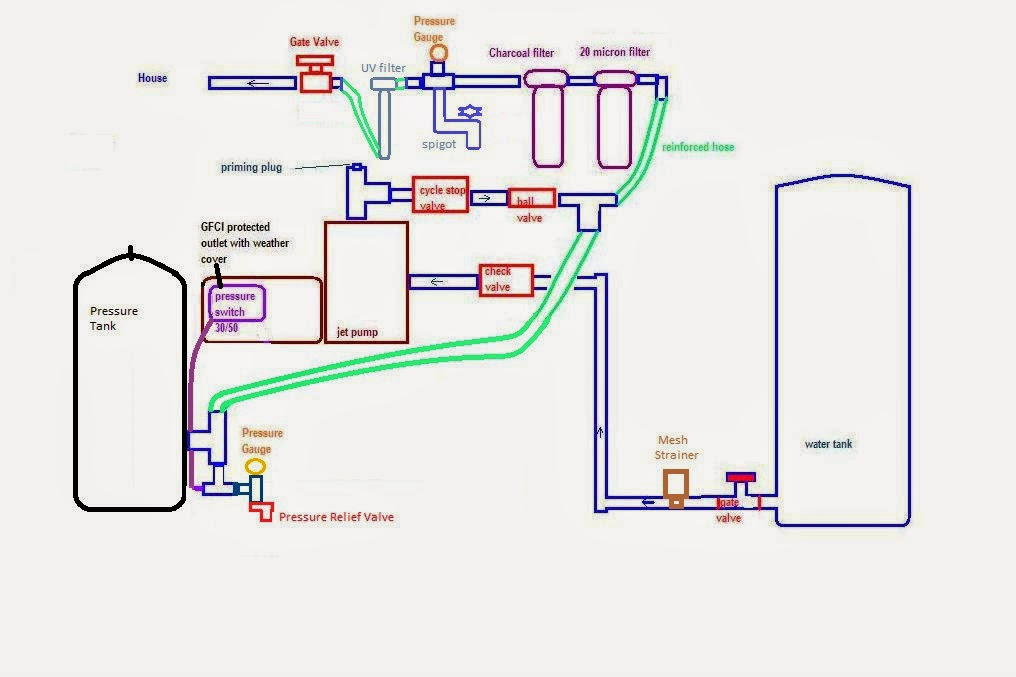 jet pump pressure switch wiring diagram jet image similiar water pump pressure tank diagram keywords on jet pump pressure switch wiring diagram