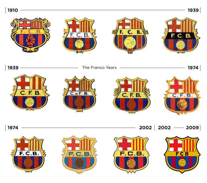 History Barcelona FC Logos