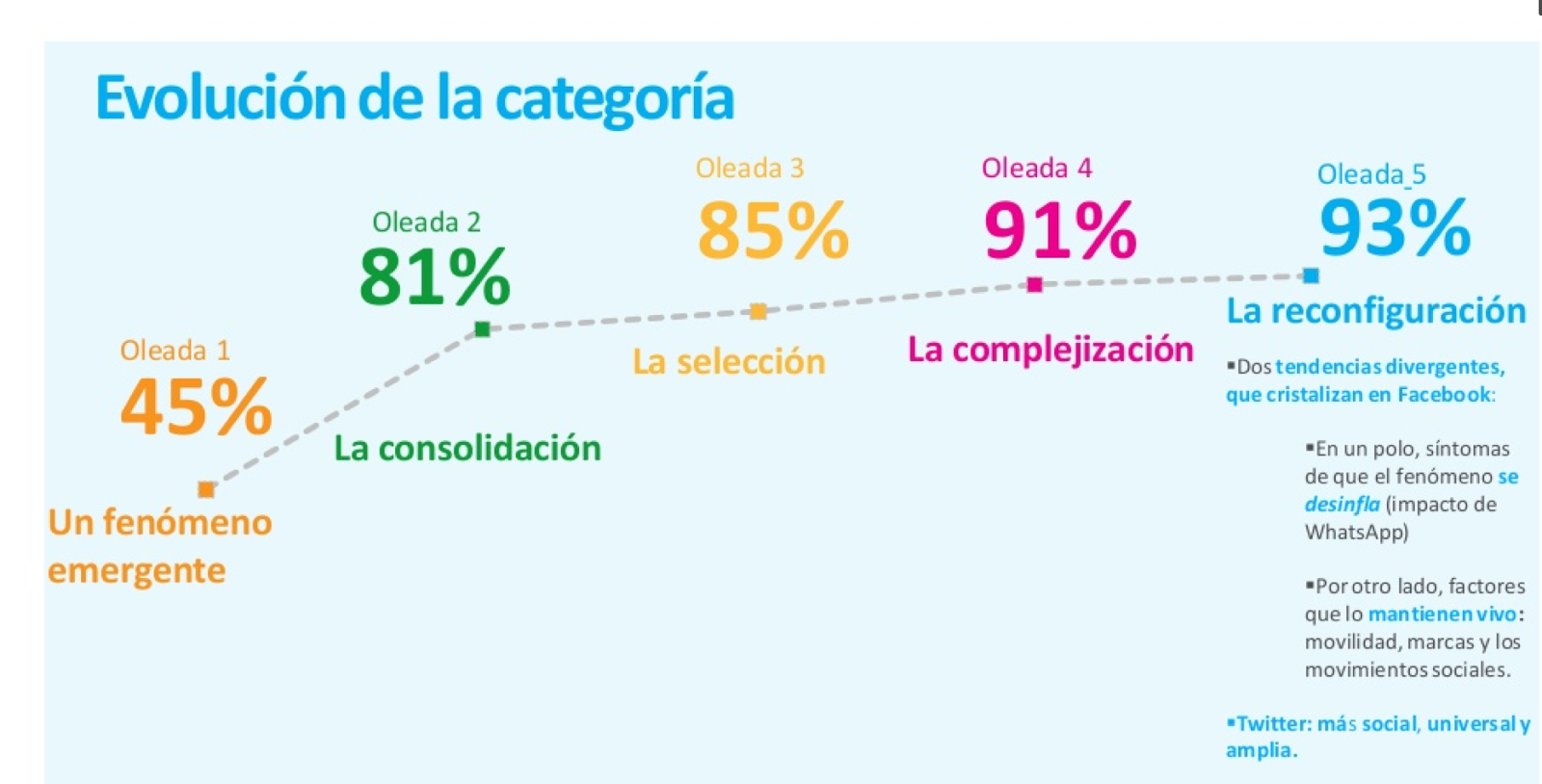 Oleada observatorio redes sociales Zenith y The Cocktail Analysis
