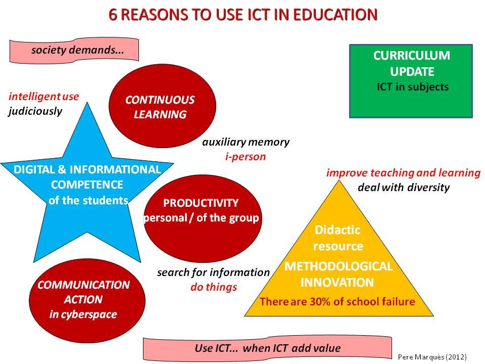 the role of ict in early
