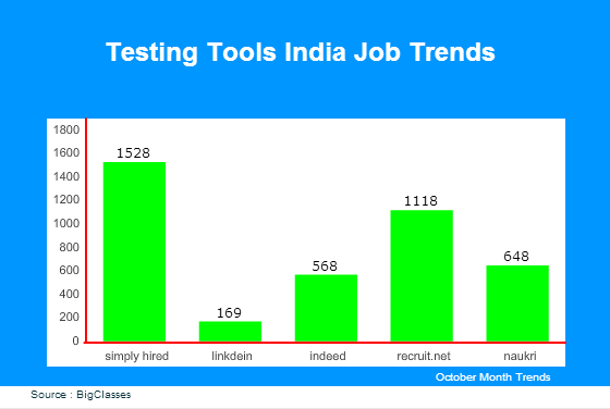 Testing Tools jobs in India